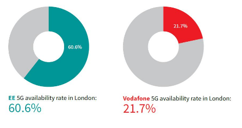 英国运营商EE的5G网络最高速率与英国其他运营商相比高出了1.5倍