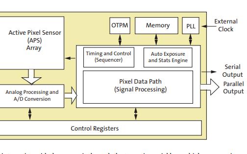 AR0130 CMOS数字图像传感器的数据手册免费下载