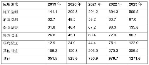 2023年全球物联网企业无人机的出货量预计将达到130万台