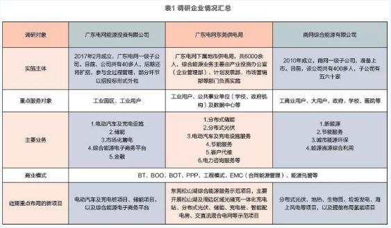 广东电网在综合能源在线网赌服务领域中的发展情况探▲讨