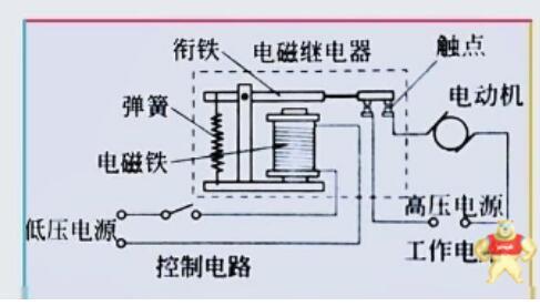 直流繼電器線圈的接法分正負極嗎