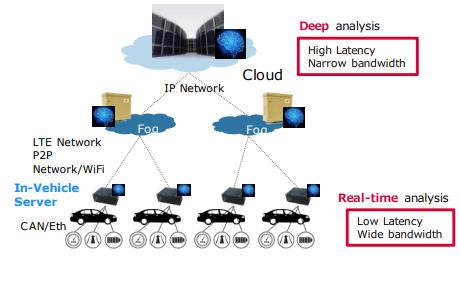 智能网联汽车的连通和自主车辆的延迟特性的学习资料说明