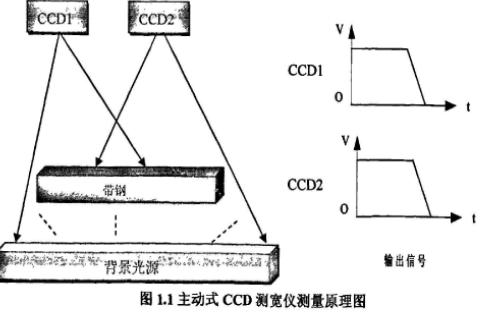 CCD光电测宽仪装置的研制