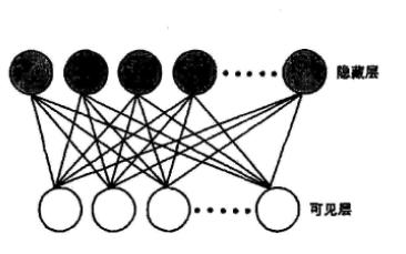 如何使用深度神经网络技术实现机器学习的全噪声自动编码器