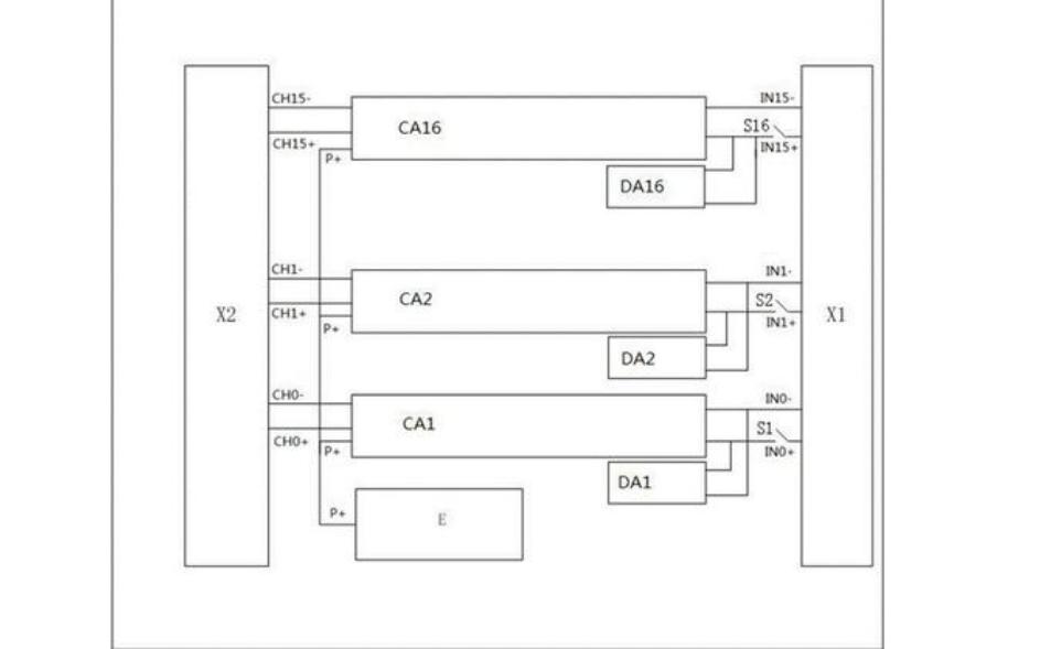 實現模擬輸入與信號連接的詳細資料說明
