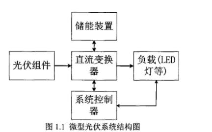 微型光伏充放电控制器及其MPPT的研究和硬件组成电路设计资料说明