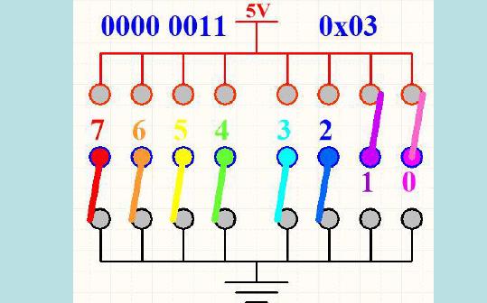 計算機的二進制概念和進制運算的詳細資料簡介