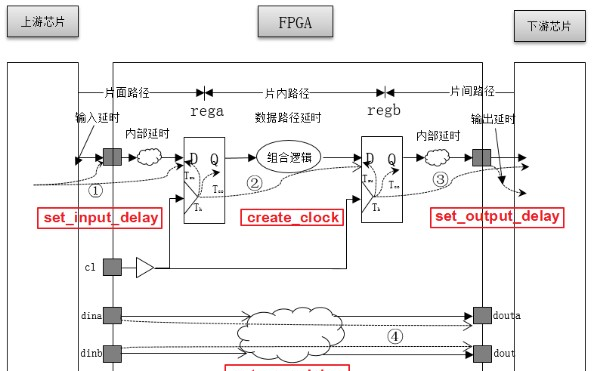 FPGA时序约束基本理论之时序路径和时序模型