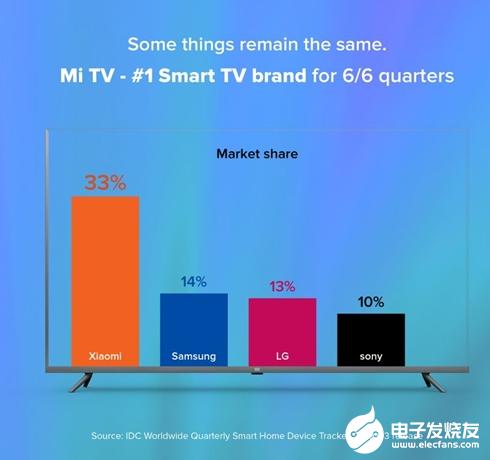 小米电视连续6个季度位列印度第一 占据了印度33%的市场