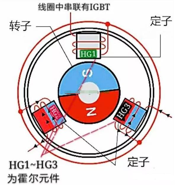 直流变频器的工作原理
