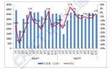 11月智能手机新机型有56款,出货量同比增长0.2%