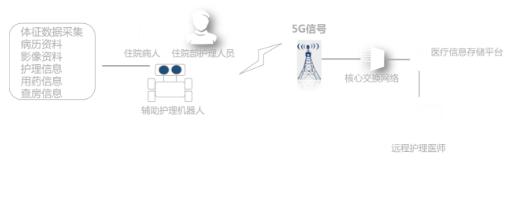 5G在智慧醫療中的應用場景介紹
