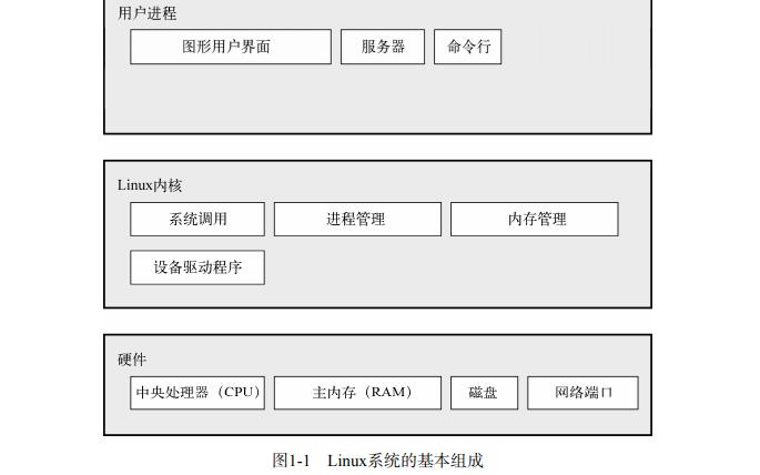 精通Linux第二版PDF电子书免费下载