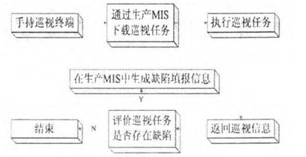 基于MIS和RFID技术的巡检有什么不一样