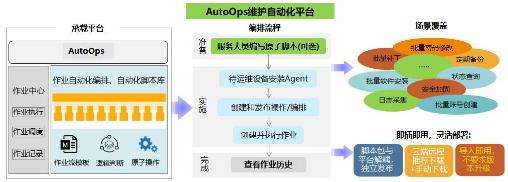 浙江联通携手华为成功实施了AutoOps维护自动...