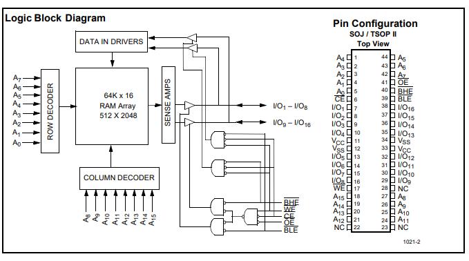 CY7C1021高性能CMOS静态RAM的数据手册免费下载