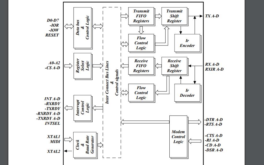 ST16C654通用异步收发信机的数据手册免费下载