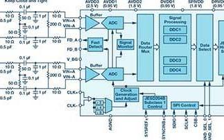 利用ADI RF转换器打造一个带DPD接收机的直...