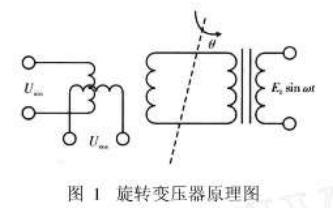 基于FPGA的旋转变压器解码算法研究与系统设计