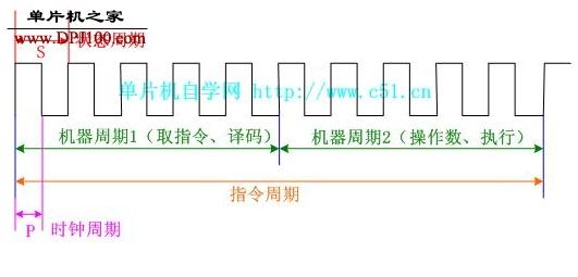 8051单片机的机器周期解析