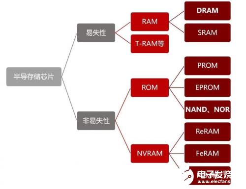 几经行业周期变换 中国存储厂商机会还未可知