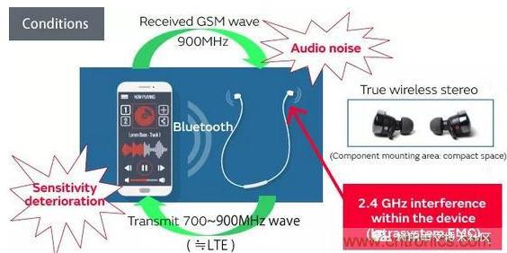 基于无线耳机的抗噪声干扰设计方案