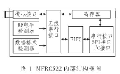 射频芯片MFRC522在智能仪表有怎么样的应用