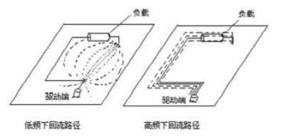 PCB疊層設計需要考慮哪些問題