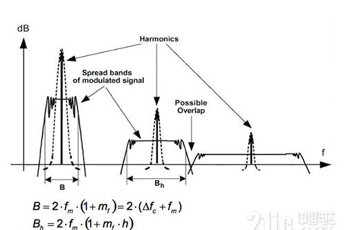 物聯網系統怎樣避免受到噪聲的影響