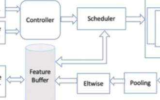 浪潮發布全球首個完整方案的FPGA高效AI計算框架
