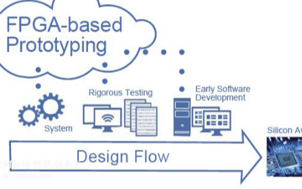 FPGA原型系統將加速實現物聯網的設計