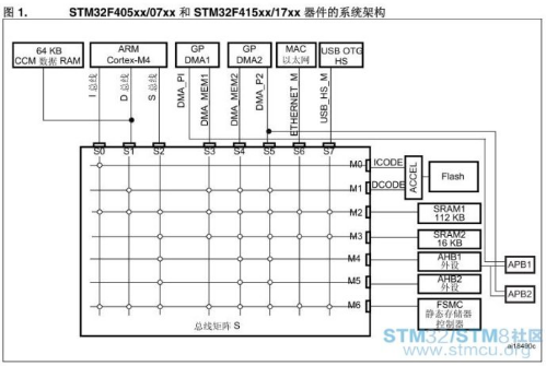 如何使用STM32F4中的CCM内存