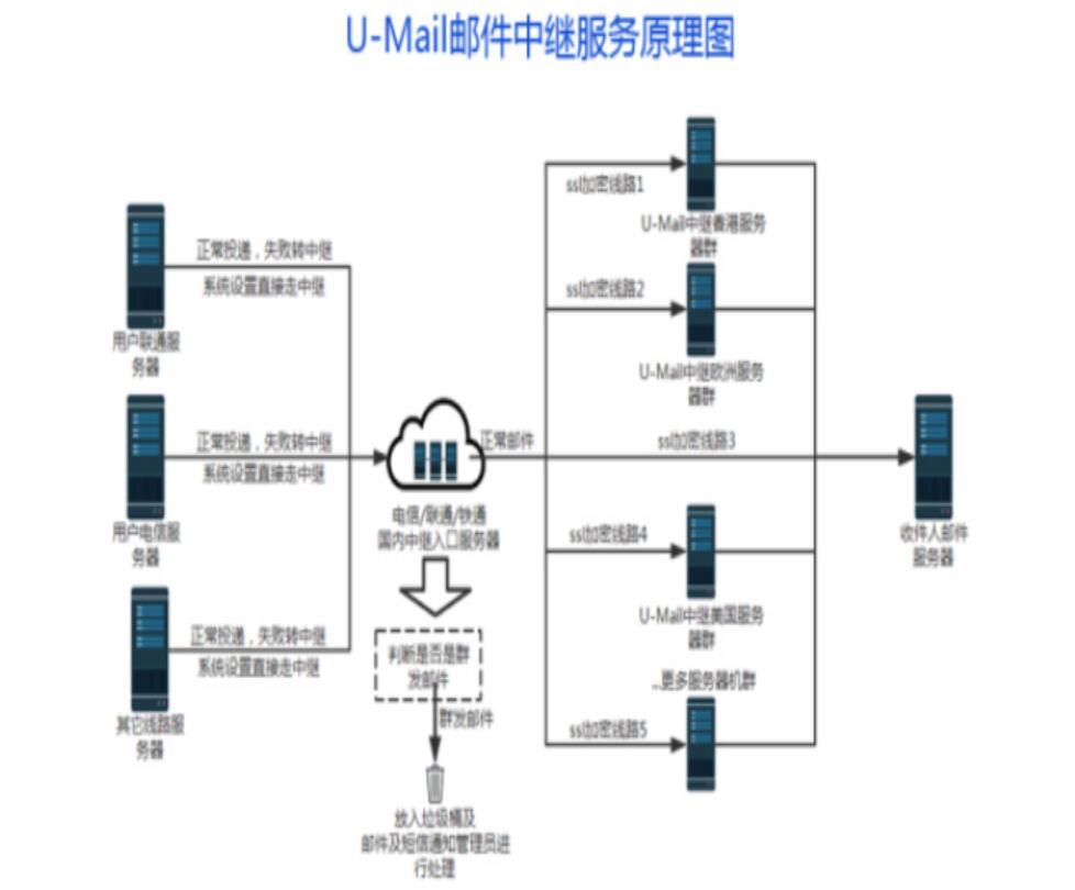 U-Mail邮件中继三大优势破解海外通邮难题!