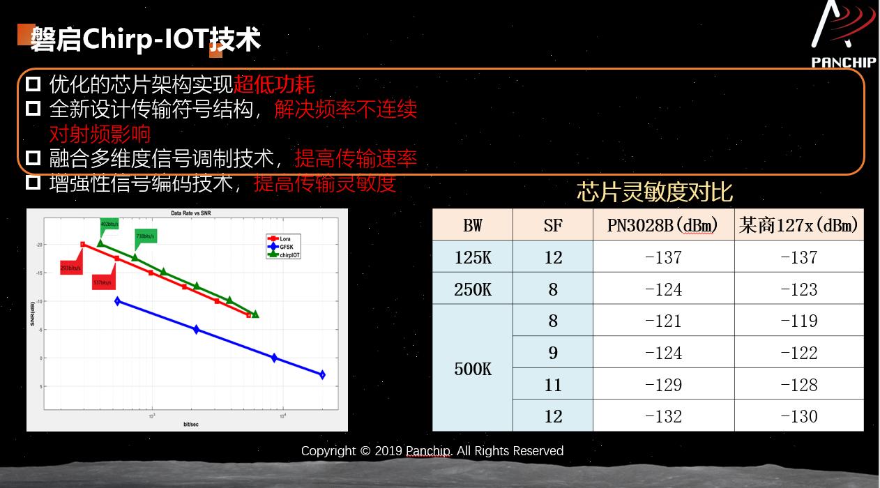 磐啟Chirp-IoT芯片與競爭對手產品的靈敏度對比。