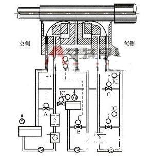 三流环式密封瓦结构及供油系统原理图