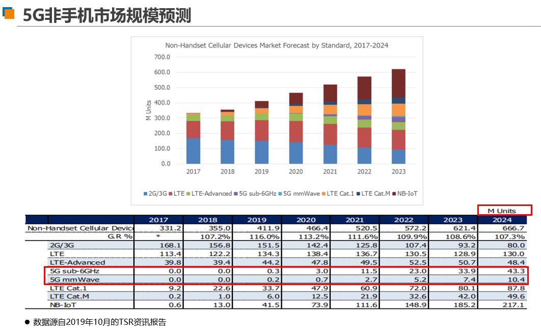 5G非手機市場規模預測。