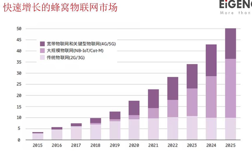 圖14:快速增長的蜂窩物聯網市場。