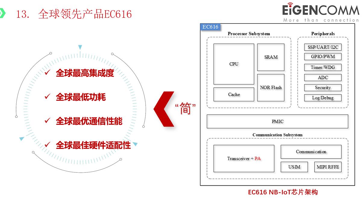 圖17:移芯通信EC616 NB-IoT芯片架構。