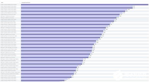 ysmark桌面处理器排行榜:第一是竟然是酷睿i9-9990XE处理器