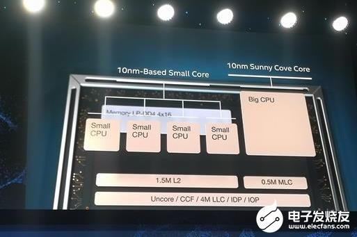 Intel Lakefield 3D封装处理器或将升级 并且很快就会出现在市面上