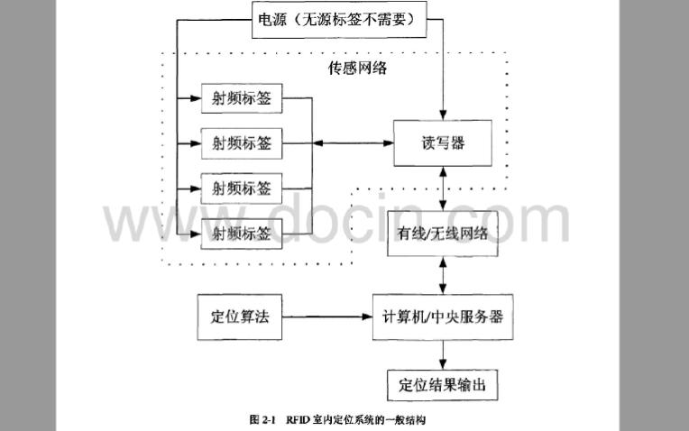 使用RFID技術實現室內定位系統的詳細資料說明