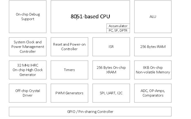 SN8F5703系列单片机的中文数据手册免费下载