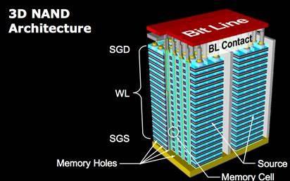 東芝WD聯盟3D NAND采用三星技術進行量產
