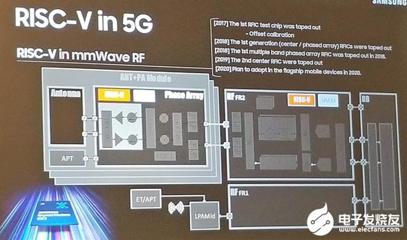 三星转向RISC-V架构 RISC-V将率先用于其5G毫米波射频IC中去