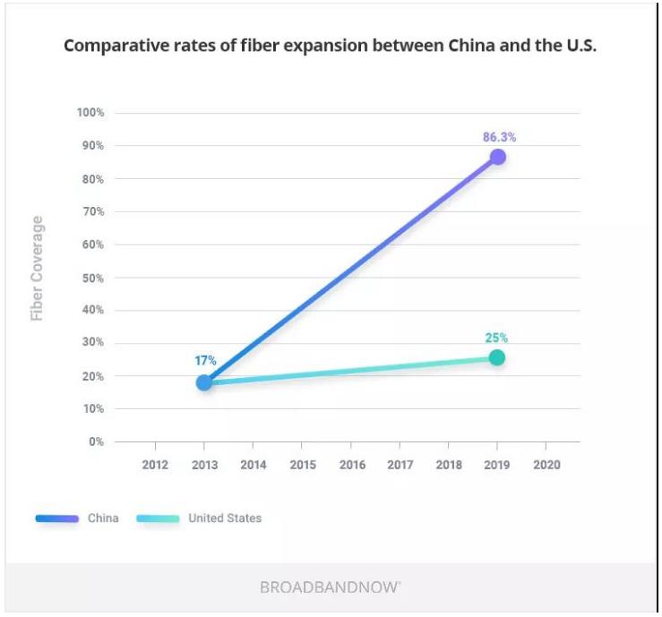中国和美国的光纤基础设施对比分析