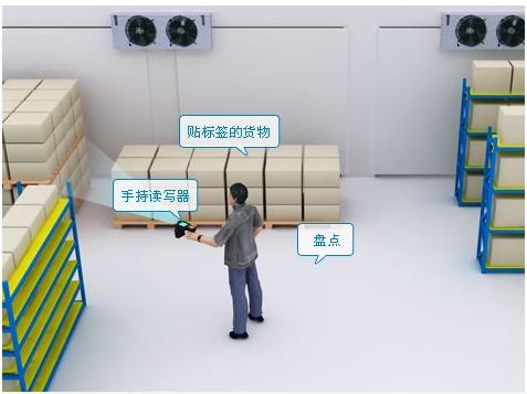 纺织面料智能化怎样利用RFID技术来实现