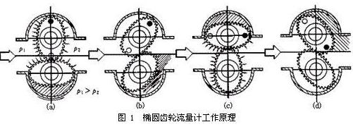 椭圆齿轮流量计的特点及使用注意事项