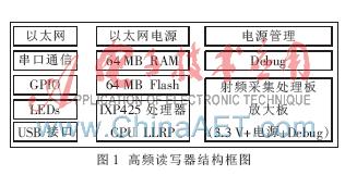 UHF频段RFID读写器怎样去设计其硬件部分