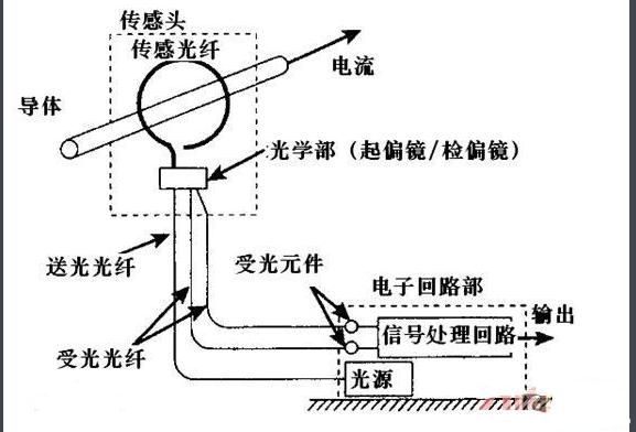 详解光纤电流传感器原理