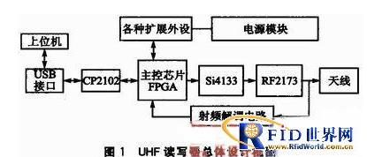 UHF读写器的数字跳频技术怎样去应用
